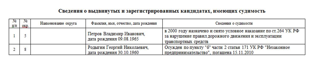 Выборы 2015. Список зарегистрированных кандидатов по мажоритарным избирательным округам