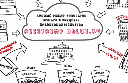 Подтвердить статус субъекта малого и среднего предпринимательства теперь можно с помощью сайта ФНС России