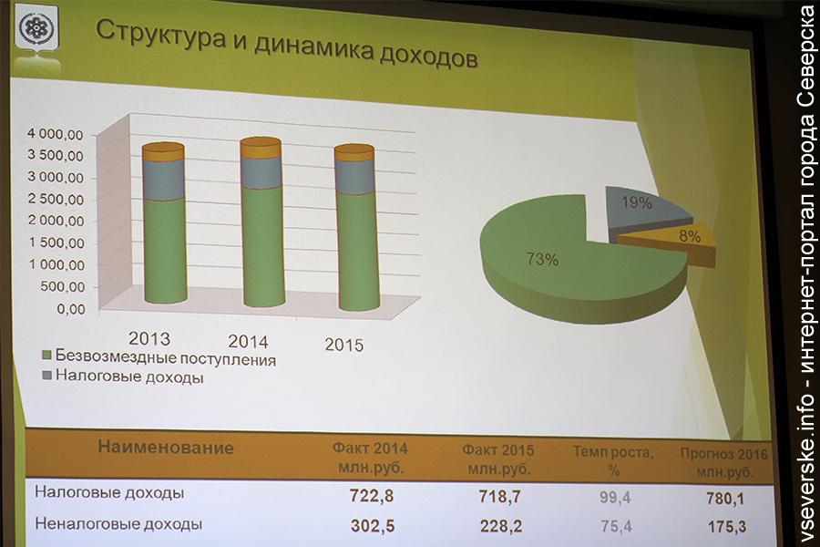 Северск сверстал на 2017 год бездефицитный бюджет