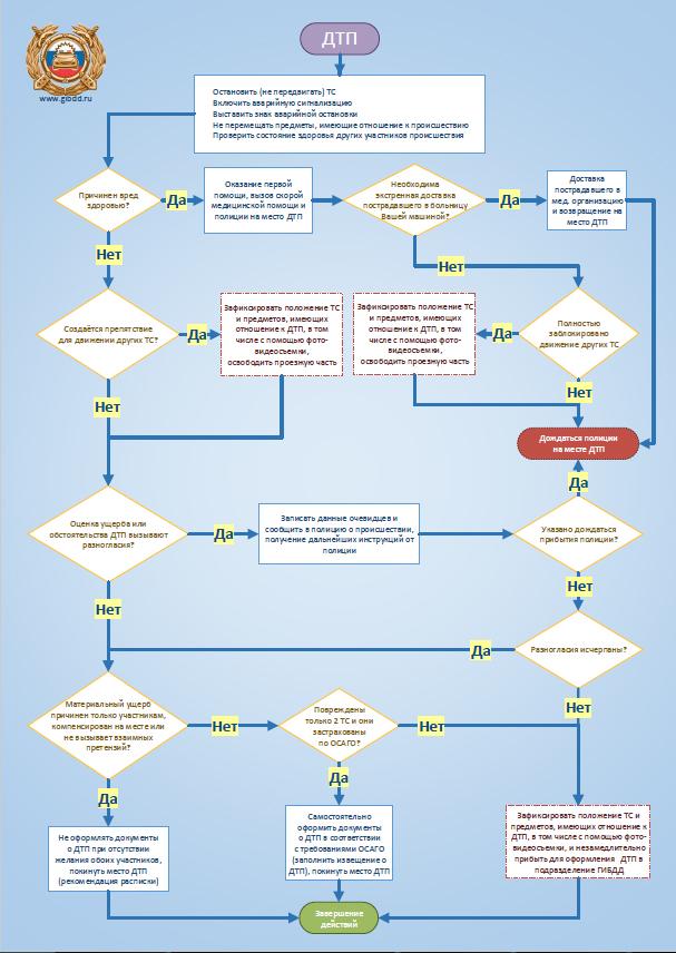 Как оформить ДТП без вызова ГИБДД?