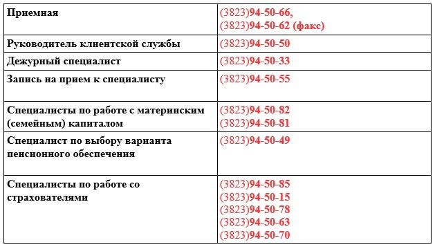 В Управлении Пенсионного фонда изменились телефонные номера