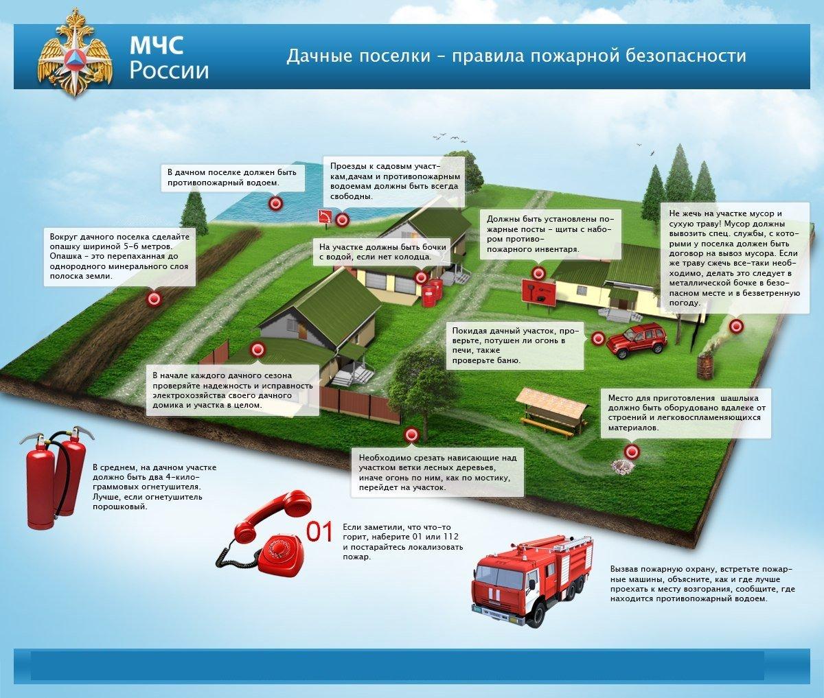Пожарная безопасность на садовых участках