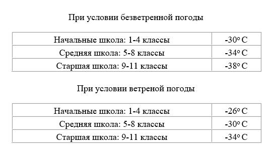 Температурный режим для школьников