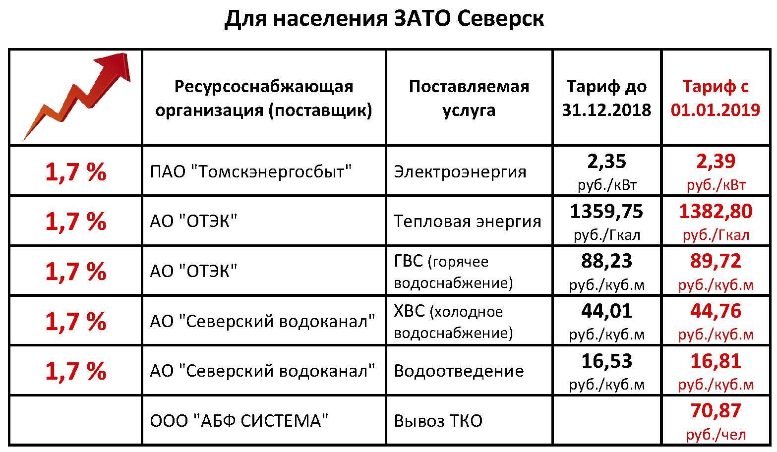Тарифы ЖКХ с 01.01.2019