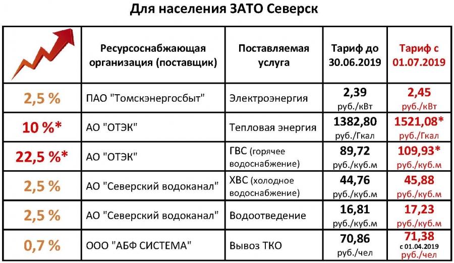 Тарифы ЖКХ с 01.07.2019