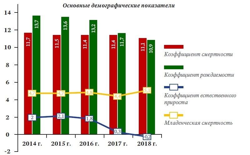 С 2013 года численность северчан снизилась на 3,1 тысячи человек