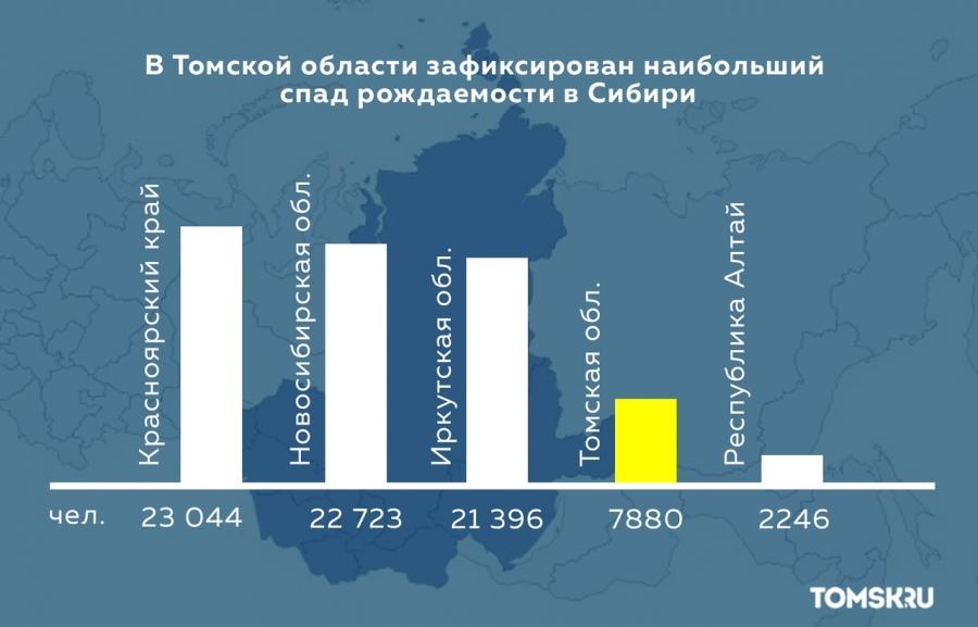 В Томской области зафиксирован наибольший спад рождаемости в Сибири