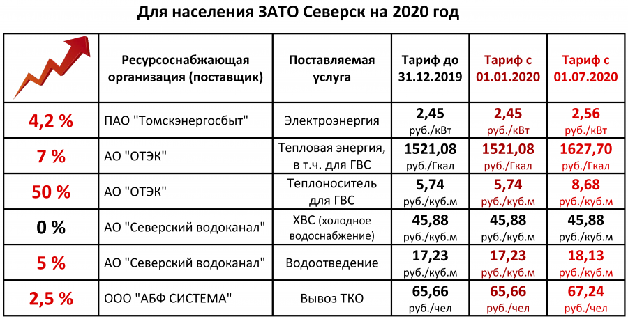Тарифы ЖКХ на 2020 год
