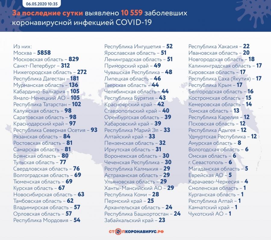 В Томской области зарегистрировано 13 случаев заражения