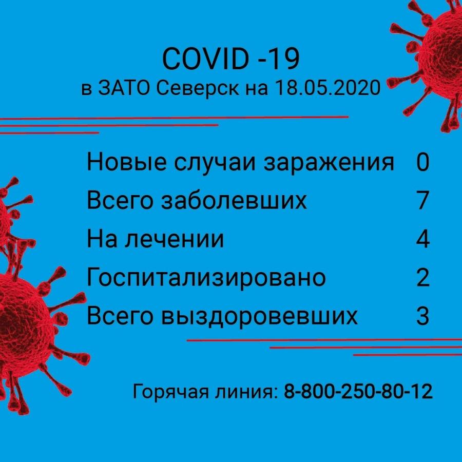 17 мая новых случаев коронавирусной инфекции не зарегистрировано