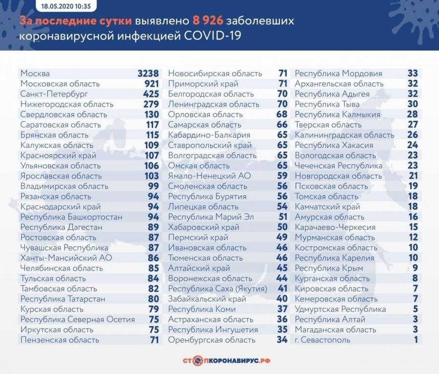 За последние сутки еще 18 случаев коронавируса подтвердились в Томской области