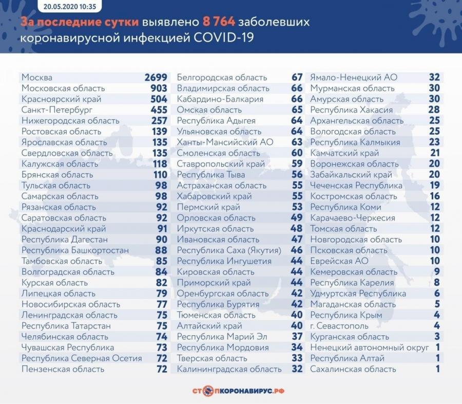 В Томской области за последние сутки зарегистрировано 12 новых случаев заражения коронавирусом