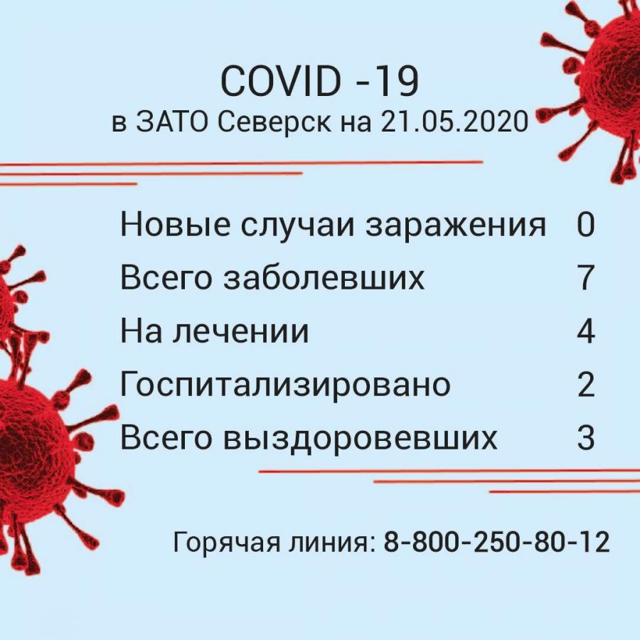 20 мая в Северске новых случаев коронавирусной инфекции не зарегистрировано