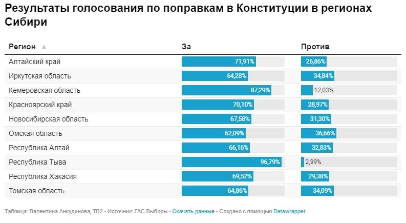 Большинство россиян поддерживает поправки в конституцию