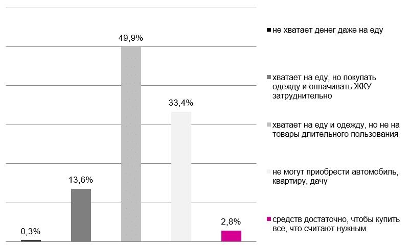 27 % молодых семей из Томска могут позволить себе лишь еду и одежду