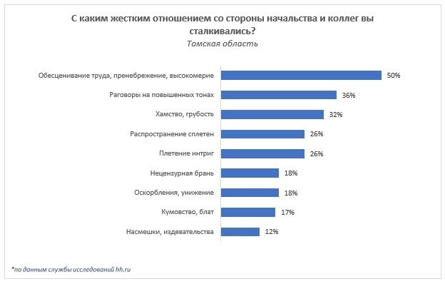 Около трети жителей Томской области сталкивались на работе с хамством и грубостью