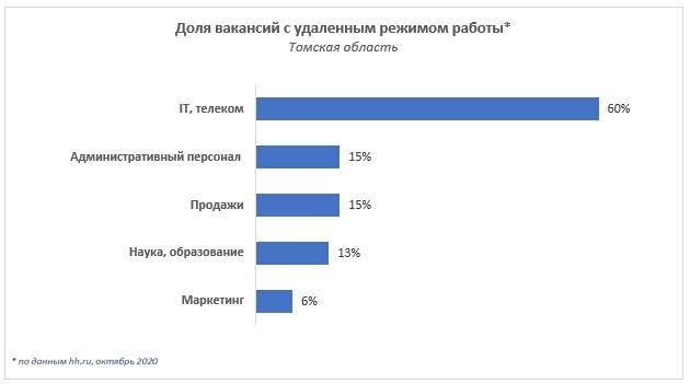 Доля вакансий с удаленным режимом работы в Томской области выросла за год в два раза