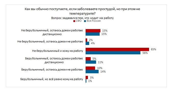 Почти две трети жителей Сибири продолжают ходить на работу, если простывают, но не температурят