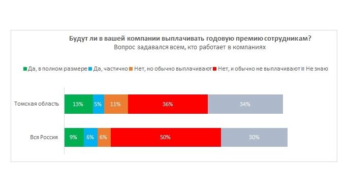 Только 13% жителей Томской области получат годовую премию в полном объеме