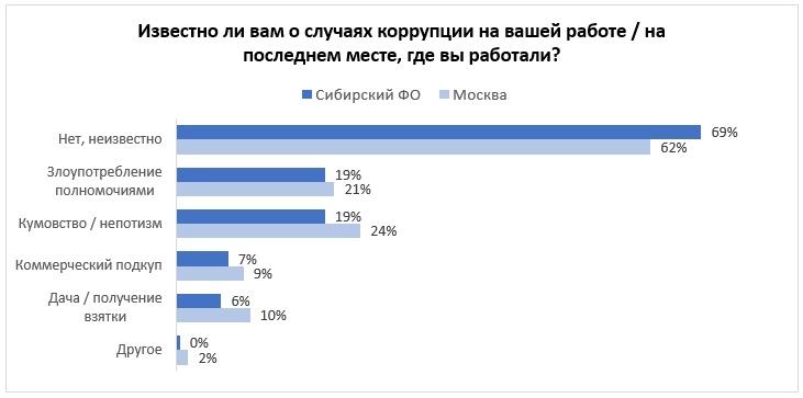 Кумовство и злоупотребление полномочиями: с какими случаями коррупции сталкивались на работе жители Сибири