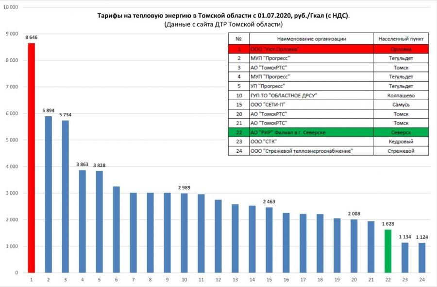 А вы знали, что Северск – территория с одним из самых низких тарифов на тепловую энергию для населения?