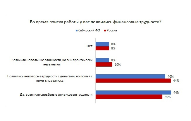 84% жителей Сибири испытывают финансовые трудности во время поиска работы