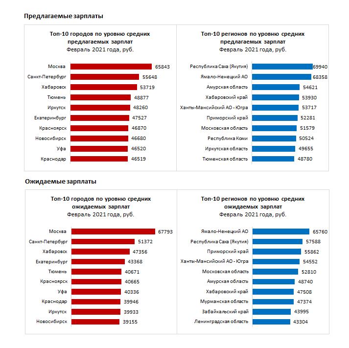 Томская область оказалась на 31 месте среди регионов России по уровню зарплат