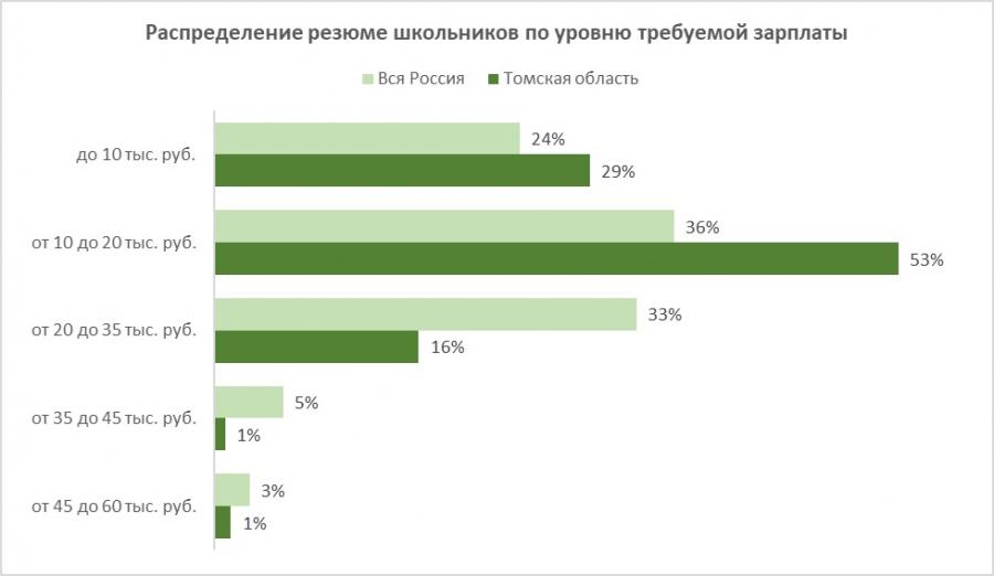 Около тысячи школьников из Томской области готовы работать в свободное от учебы время