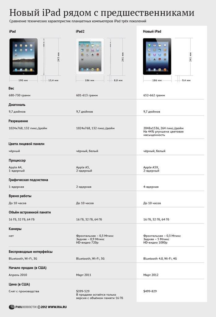 Чем же новый iPad отличается от своих предшественников?