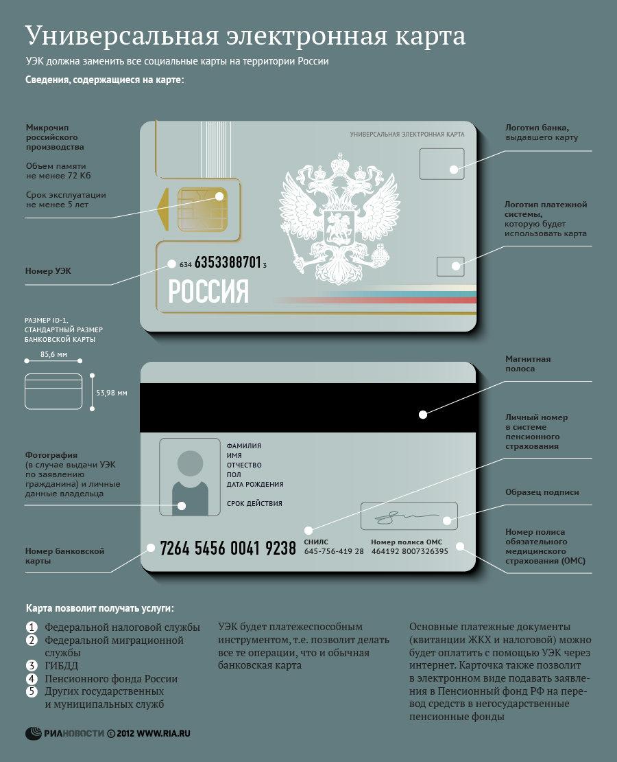 Первые электронные карты выдадут уже в январе 2013 года